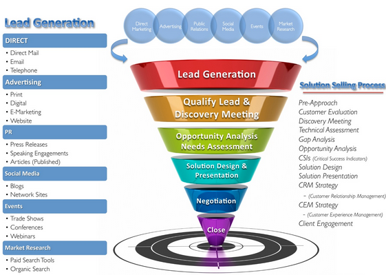 Lead Generation Methods are varied and all have their pros an cons!