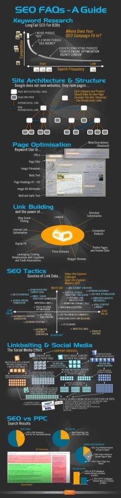 Search engine Marketing, Online PR & SMM