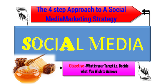 A social Media Stragey must Sell