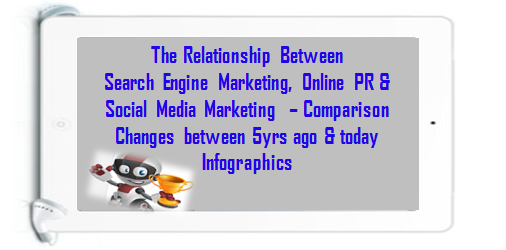 Search Engine Marketing Comparison to SMM