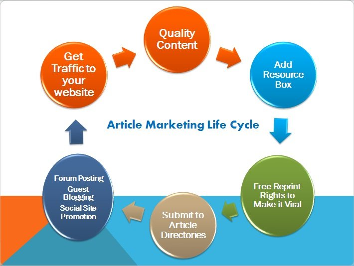 The Article Marketing Life Cycle!