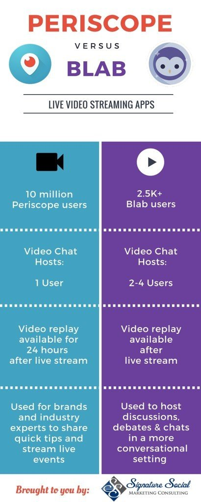 Periscope VS BLAB The Visual Comparison aka Infograph!
