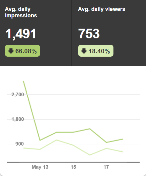 How to Increase Traffic from Pinterest by 185% in 90 Days