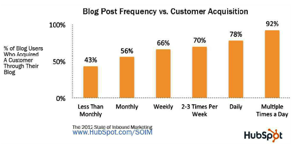 blog-frequency-HubSpot_report