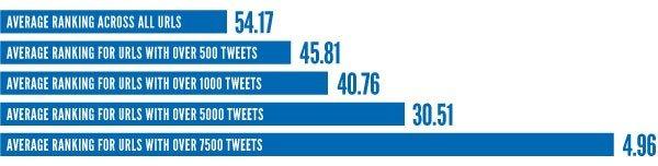 social media signals stats