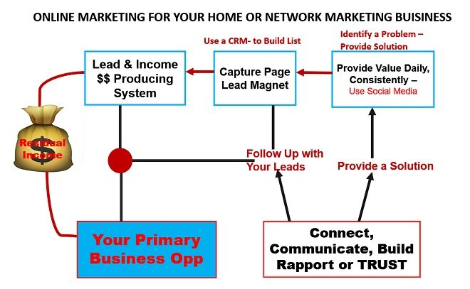 How to Build a Home Business with Online Marketing - A system!