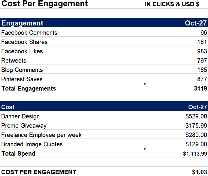Social Media Strategy- Measuring the cost of social media engagement! Case Study!