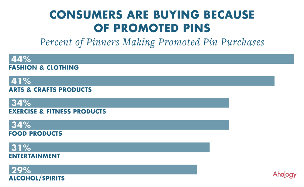 Pinterest for eCommerce: Buyable And Promoted Pins Statistics